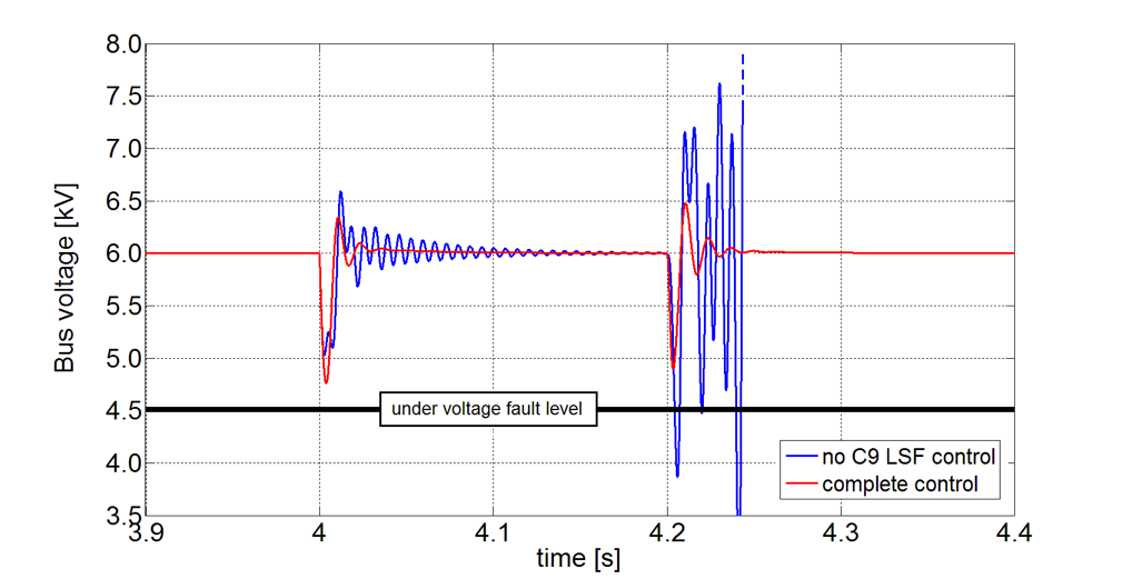 Bus voltage transient in presence of a disturbance: the linearizing control action (LSF) to maintain the voltage stability